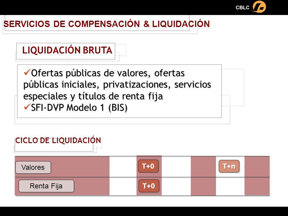 T+0 SERVICIOS DE COMPENSACIÓN & LIQUIDACIÓN CICLO DE LIQUIDACIÓN Ofertas públicas de valores, ofertas públicas iniciales, privatizaciones, servicios e