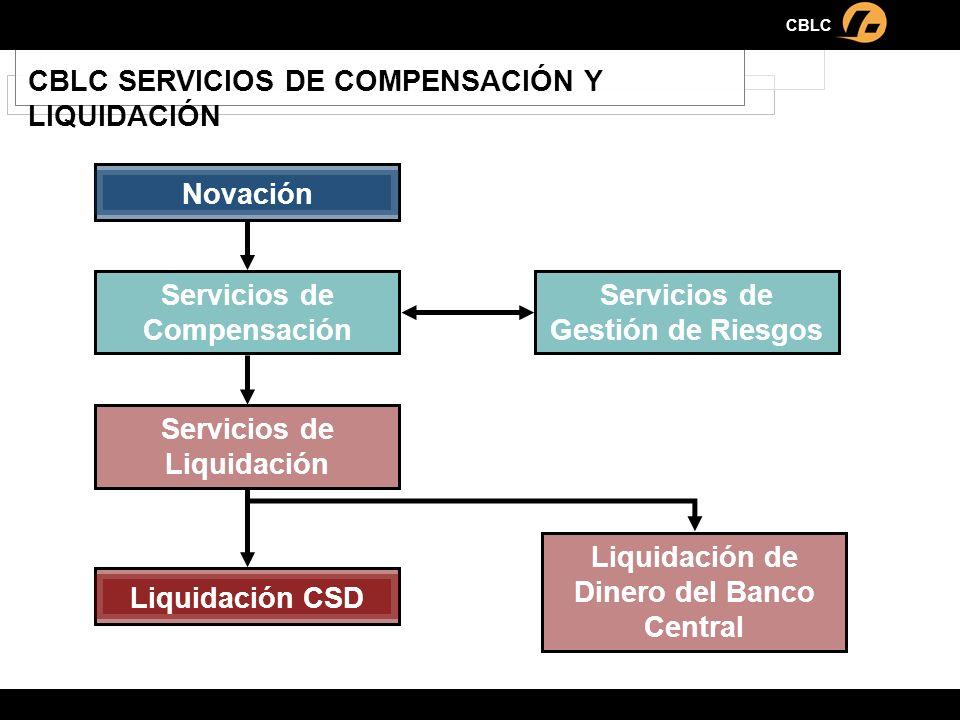 CBLC CBLC SERVICIOS DE COMPENSACIÓN Y LIQUIDACIÓN Novación Servicios de Gestión de Riesgos Servicios de Liquidación Liquidación CSD Liquidación de Din