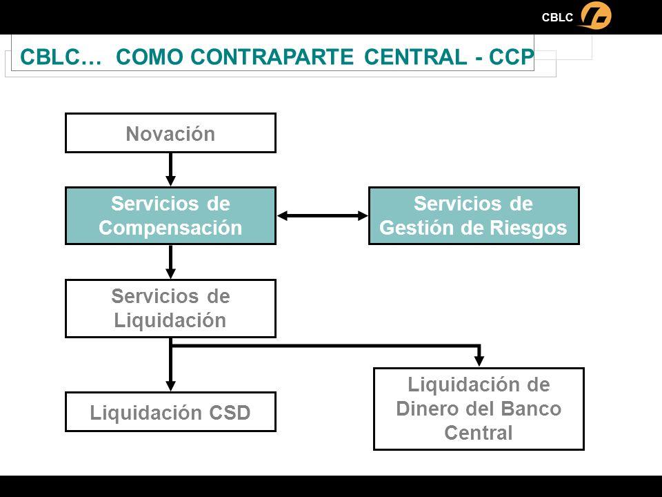 CBLC CBLC… COMO CONTRAPARTE CENTRAL - CCP Novación Servicios de Gestión de Riesgos Servicios de Liquidación Liquidación CSD Liquidación de Dinero del