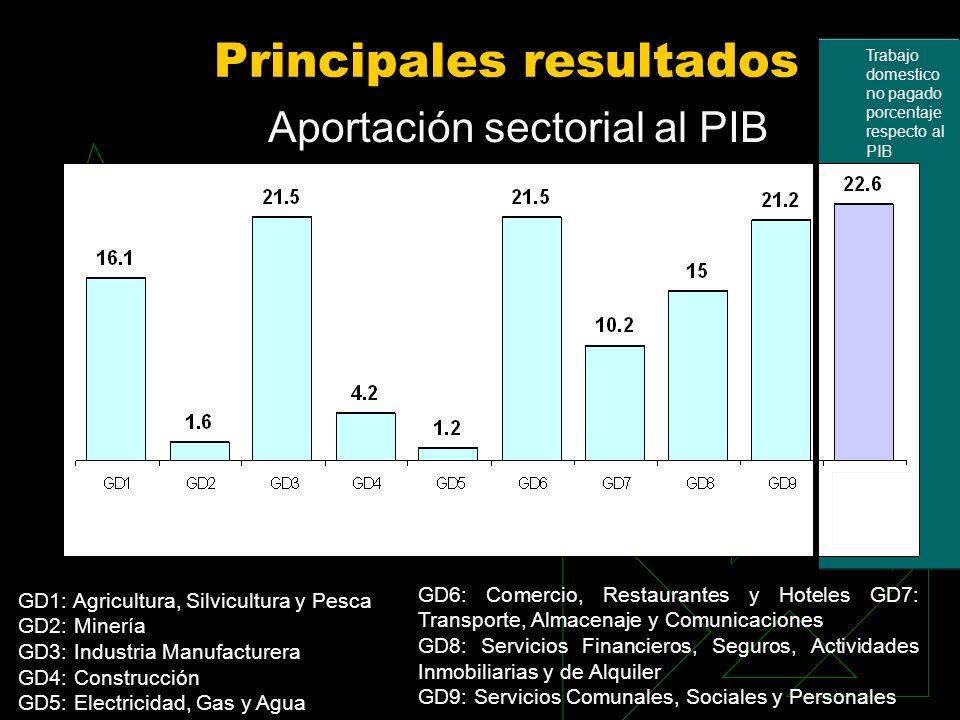 Principales resultados Aportación sectorial al PIB GD1: Agricultura, Silvicultura y Pesca GD2: Minería GD3: Industria Manufacturera GD4: Construcción