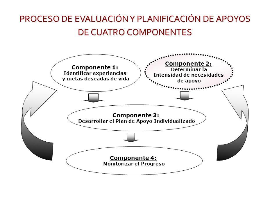 PROCESO DE EVALUACIÓN Y PLANIFICACIÓN DE APOYOS DE CUATRO COMPONENTES Componente 1: Identificar experiencias y metas deseadas de vida Componente 2: De
