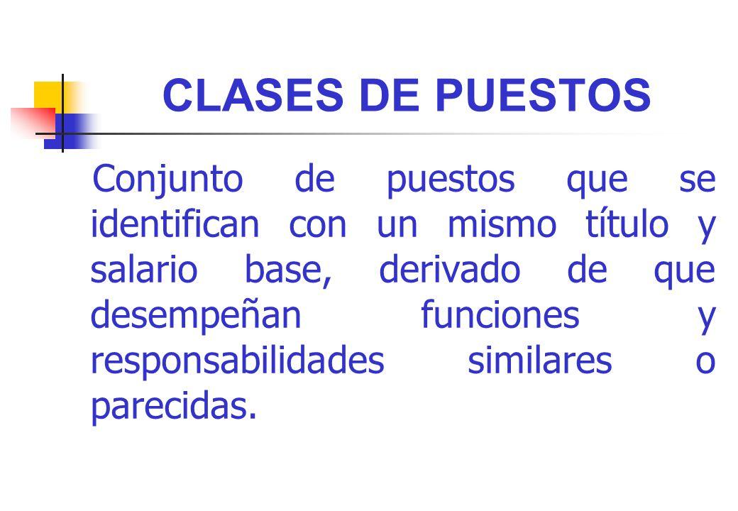 CLASES DE PUESTOS Conjunto de puestos que se identifican con un mismo título y salario base, derivado de que desempeñan funciones y responsabilidades