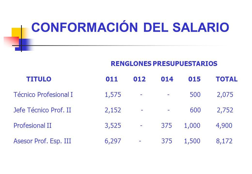 CONFORMACIÓN DEL SALARIO RENGLONES PRESUPUESTARIOS TITULO 011 012 014 015 TOTAL Técnico Profesional I 1,575 - - 500 2,075 Jefe Técnico Prof. II 2,152