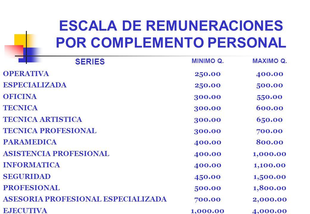 ESCALA DE REMUNERACIONES POR COMPLEMENTO PERSONAL SERIES MINIMO Q.MAXIMO Q. OPERATIVA250.00400.00 ESPECIALIZADA250.00500.00 OFICINA300.00550.00 TECNIC