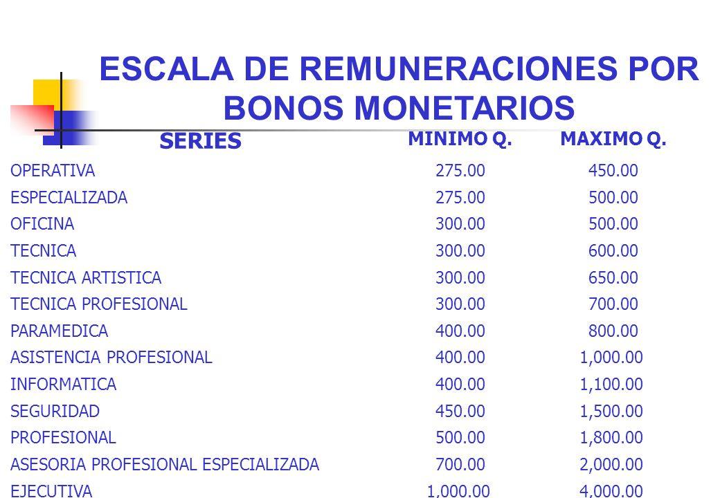 ESCALA DE REMUNERACIONES POR BONOS MONETARIOS SERIES MINIMO Q.MAXIMO Q. OPERATIVA275.00450.00 ESPECIALIZADA275.00500.00 OFICINA300.00500.00 TECNICA300