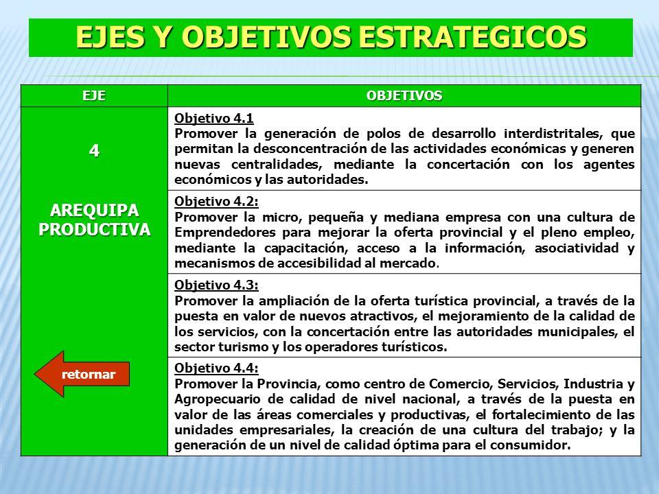 EJEOBJETIVOS 4 AREQUIPA PRODUCTIVA Objetivo 4.1 Promover la generación de polos de desarrollo interdistritales, que permitan la desconcentración de la