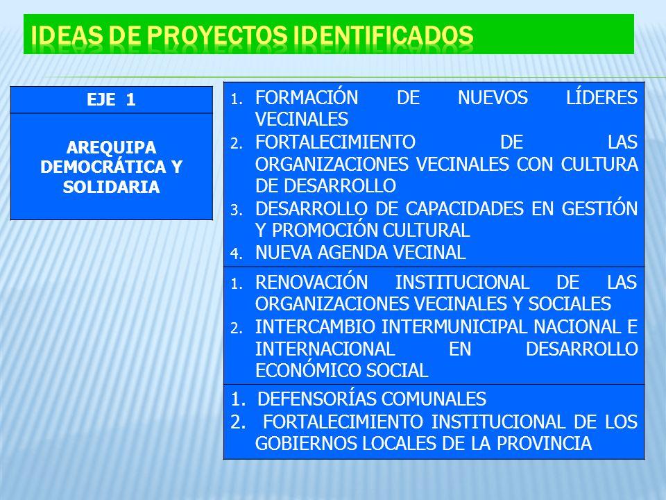 EJE 1 AREQUIPA DEMOCRÁTICA Y SOLIDARIA 1. FORMACIÓN DE NUEVOS LÍDERES VECINALES 2. FORTALECIMIENTO DE LAS ORGANIZACIONES VECINALES CON CULTURA DE DESA
