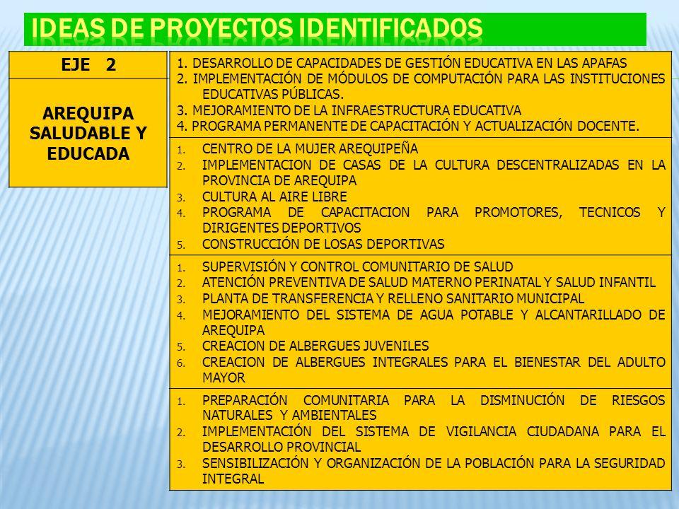 EJE 2 AREQUIPA SALUDABLE Y EDUCADA 1. DESARROLLO DE CAPACIDADES DE GESTIÓN EDUCATIVA EN LAS APAFAS 2. IMPLEMENTACIÓN DE MÓDULOS DE COMPUTACIÓN PARA LA