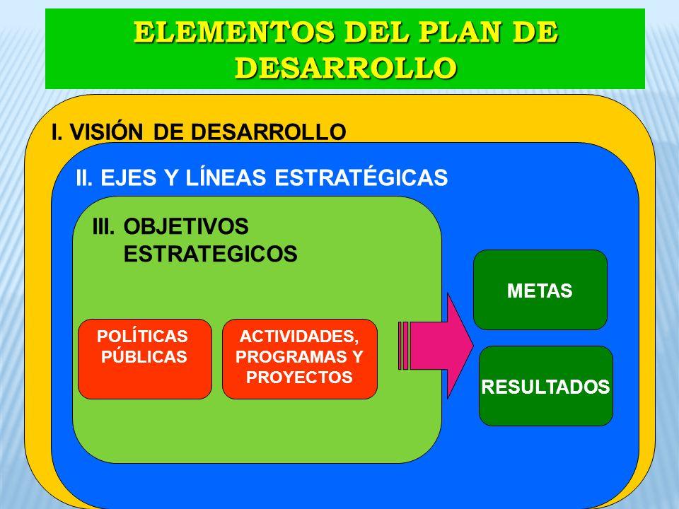 ELEMENTOS DEL PLAN DE DESARROLLO I. VISIÓN DE DESARROLLO II. EJES Y LÍNEAS ESTRATÉGICAS III. OBJETIVOS ESTRATEGICOS METAS RESULTADOS POLÍTICAS PÚBLICA