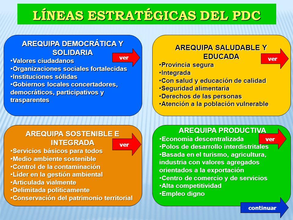LÍNEAS ESTRATÉGICAS DEL PDC AREQUIPA DEMOCRÁTICA Y SOLIDARIA Valores ciudadanosValores ciudadanos Organizaciones sociales fortalecidasOrganizaciones s