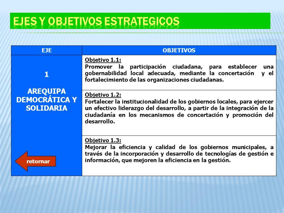 EJEOBJETIVOS 1 AREQUIPA DEMOCRÁTICA Y SOLIDARIA Objetivo 1.1: Promover la participación ciudadana, para establecer una gobernabilidad local adecuada,