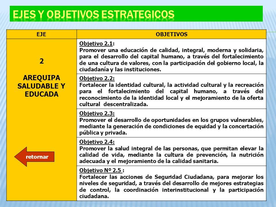 EJEOBJETIVOS 2 AREQUIPA SALUDABLE Y EDUCADA Objetivo 2.1: Promover una educación de calidad, integral, moderna y solidaria, para el desarrollo del cap