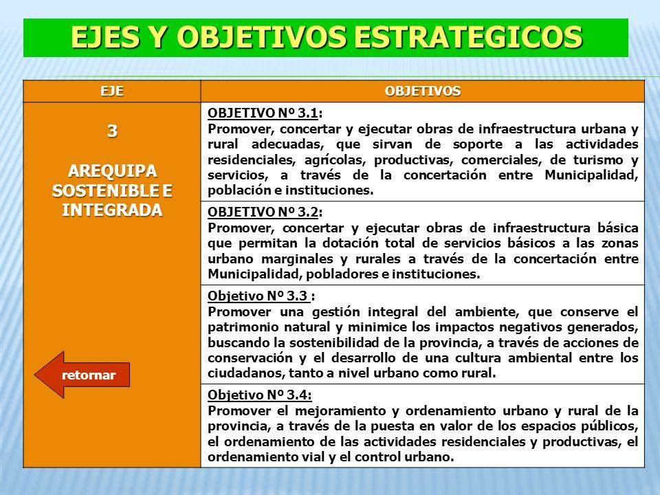 EJEOBJETIVOS 3 AREQUIPA SOSTENIBLE E INTEGRADA OBJETIVO Nº 3.1: Promover, concertar y ejecutar obras de infraestructura urbana y rural adecuadas, que
