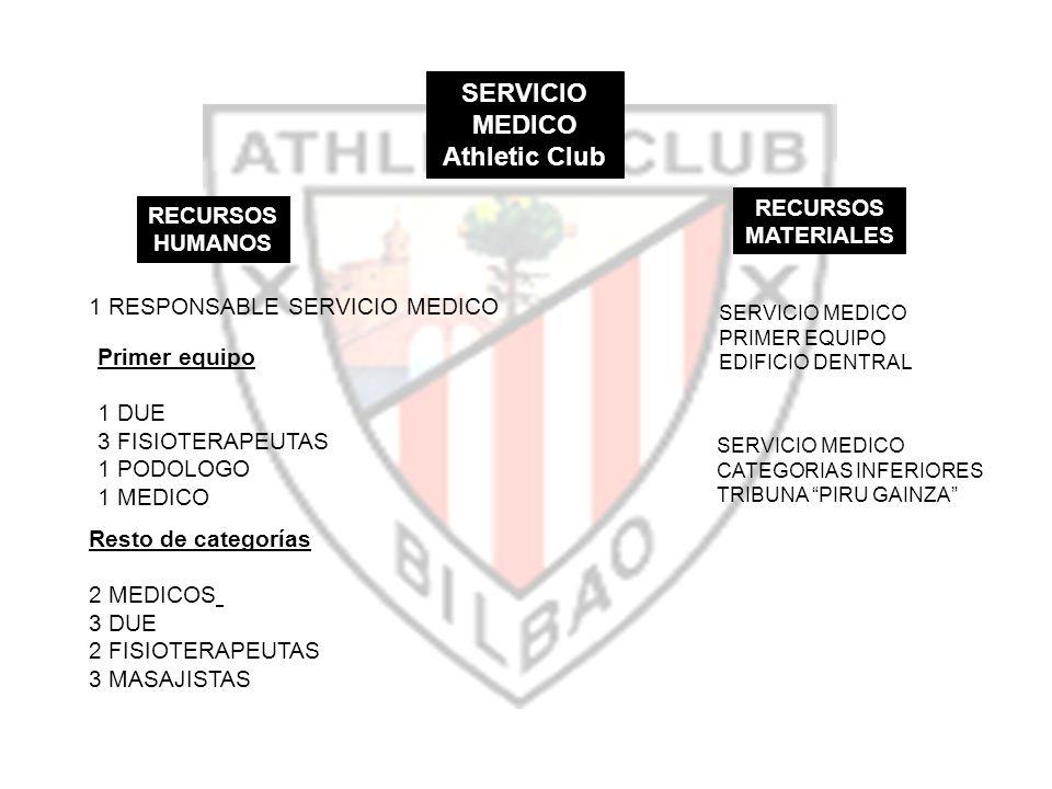 SERVICIO MEDICO Athletic Club RECURSOS HUMANOS RECURSOS MATERIALES Primer equipo 1 DUE 3 FISIOTERAPEUTAS 1 PODOLOGO 1 MEDICO Resto de categorías 2 MED