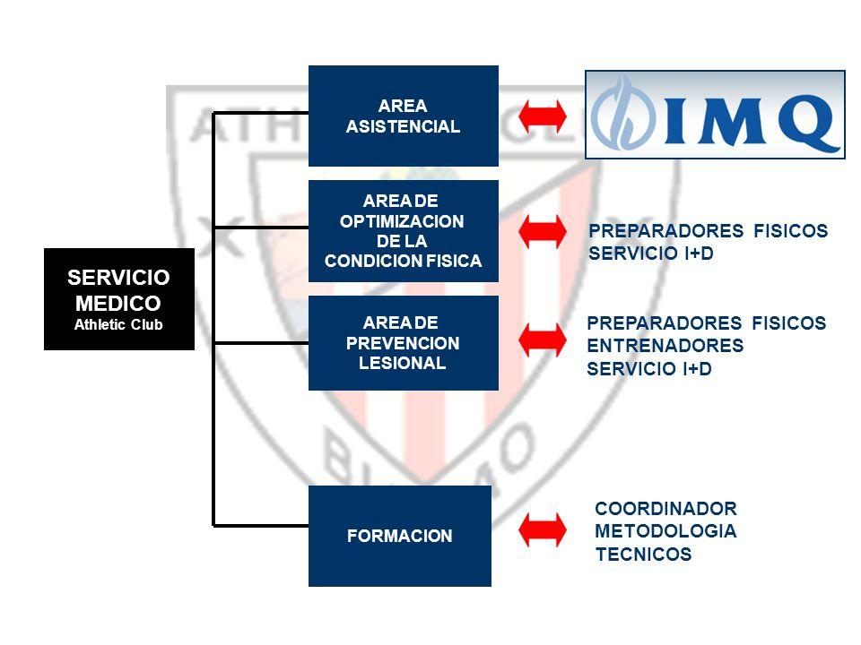 AREA ASISTENCIAL FORMACION AREA DE OPTIMIZACION DE LA CONDICION FISICA AREA DE PREVENCION LESIONAL SERVICIO MEDICO Athletic Club PREPARADORES FISICOS