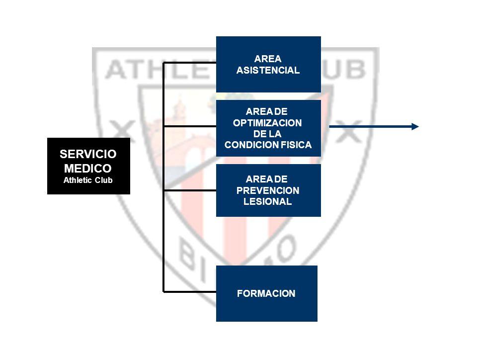 AREA ASISTENCIAL FORMACION AREA DE OPTIMIZACION DE LA CONDICION FISICA AREA DE PREVENCION LESIONAL SERVICIO MEDICO Athletic Club