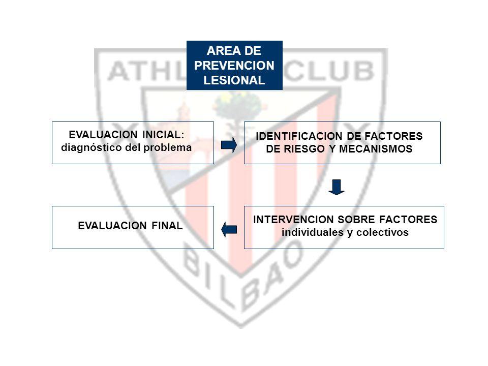 AREA DE PREVENCION LESIONAL EVALUACION INICIAL: diagnóstico del problema IDENTIFICACION DE FACTORES DE RIESGO Y MECANISMOS INTERVENCION SOBRE FACTORES