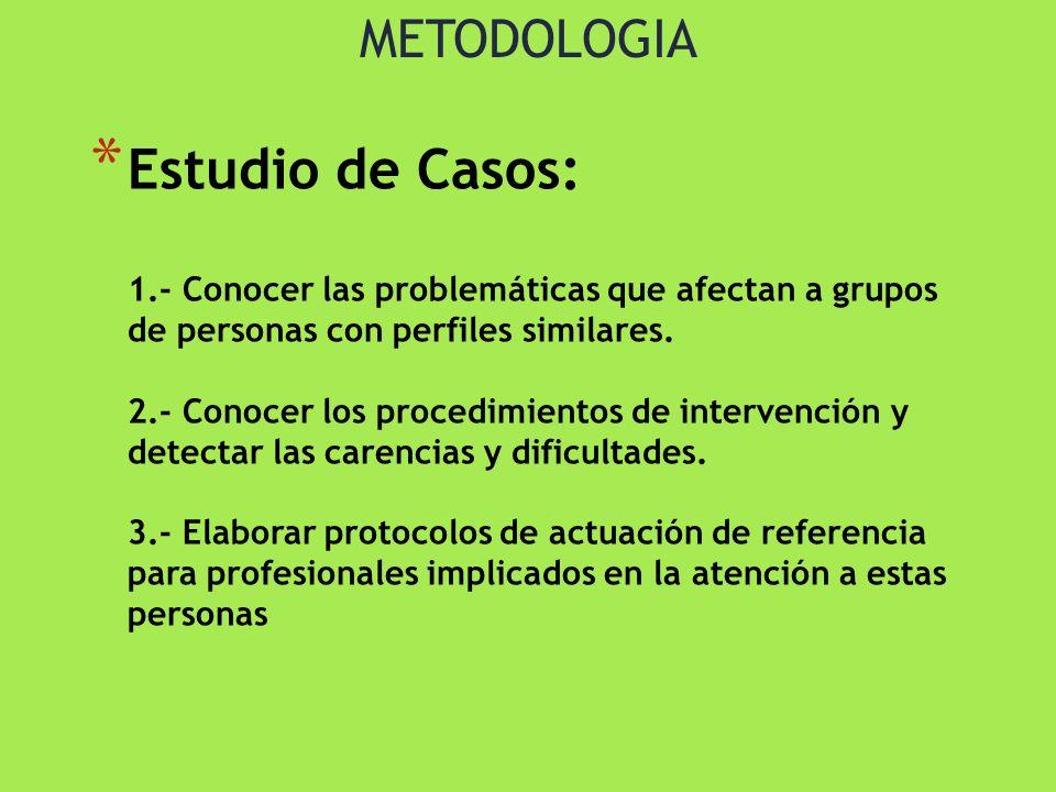 METODOLOGIA * Estudio de Casos: 1.- Conocer las problemáticas que afectan a grupos de personas con perfiles similares. 2.- Conocer los procedimientos