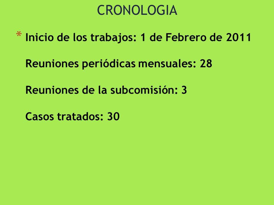 CRONOLOGIA * Inicio de los trabajos: 1 de Febrero de 2011 Reuniones periódicas mensuales: 28 Reuniones de la subcomisión: 3 Casos tratados: 30