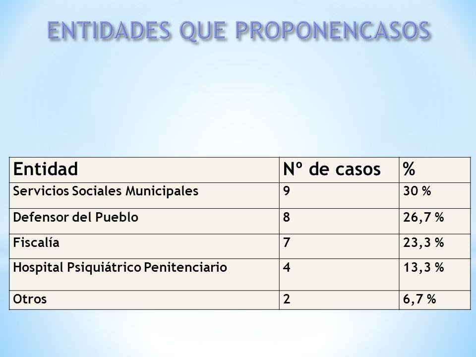 Entidad Nº de casos % Servicios Sociales Municipales930 % Defensor del Pueblo826,7 % Fiscalía723,3 % Hospital Psiquiátrico Penitenciario413,3 % Otros2