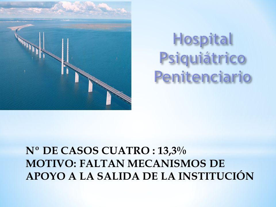 Nº DE CASOS CUATRO : 13,3% MOTIVO: FALTAN MECANISMOS DE APOYO A LA SALIDA DE LA INSTITUCIÓN