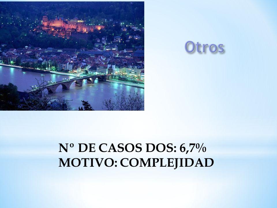 Nº DE CASOS DOS: 6,7% MOTIVO: COMPLEJIDAD