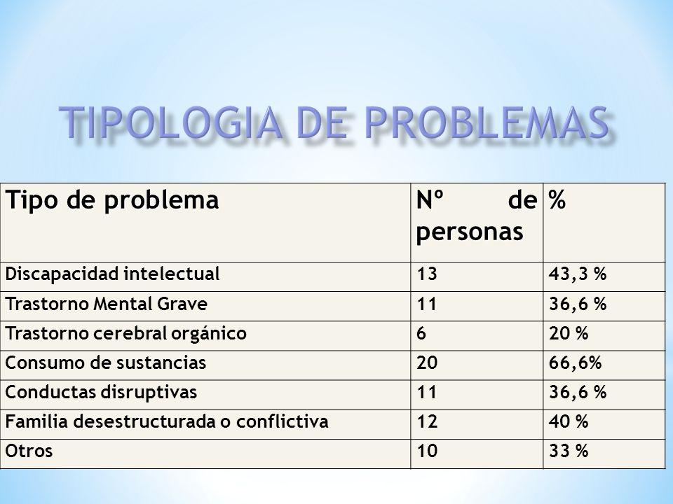 Tipo de problema Nº de personas % Discapacidad intelectual1343,3 % Trastorno Mental Grave1136,6 % Trastorno cerebral orgánico620 % Consumo de sustanci