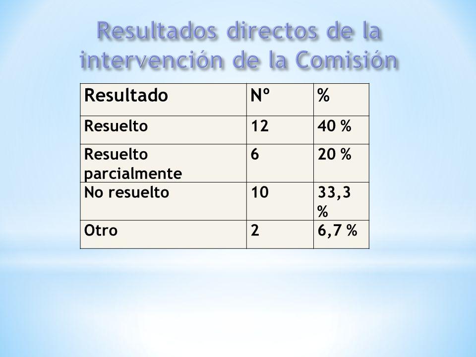 ResultadoNº% Resuelto1240 % Resuelto parcialmente 620 % No resuelto1033,3 % Otro26,7 %