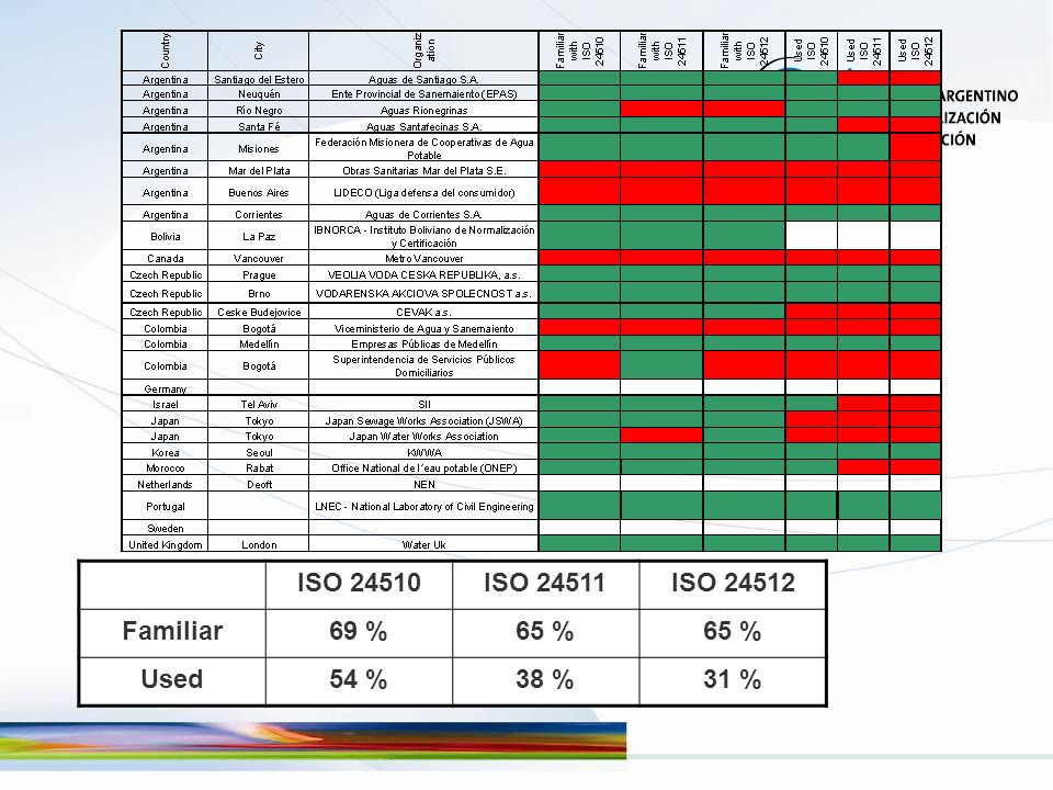 ISO 24510ISO 24511ISO 24512 Familiar69 %65 % Used54 %38 %31 %
