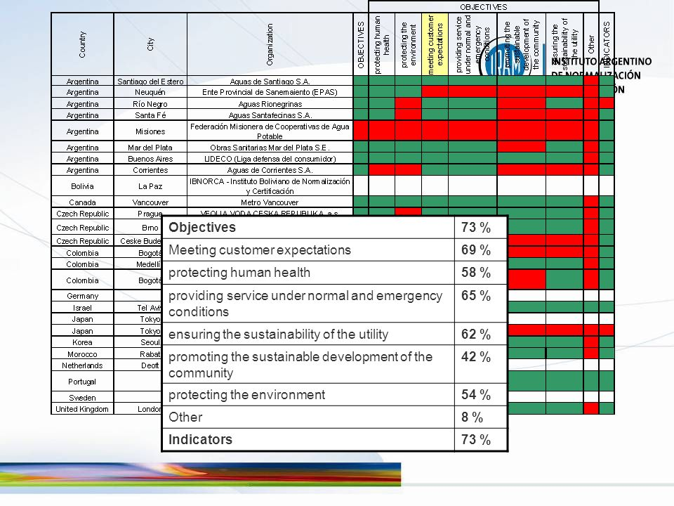 Objectives73 % Meeting customer expectations69 % protecting human health58 % providing service under normal and emergency conditions 65 % ensuring the sustainability of the utility62 % promoting the sustainable development of the community 42 % protecting the environment54 % Other8 % Indicators73 %
