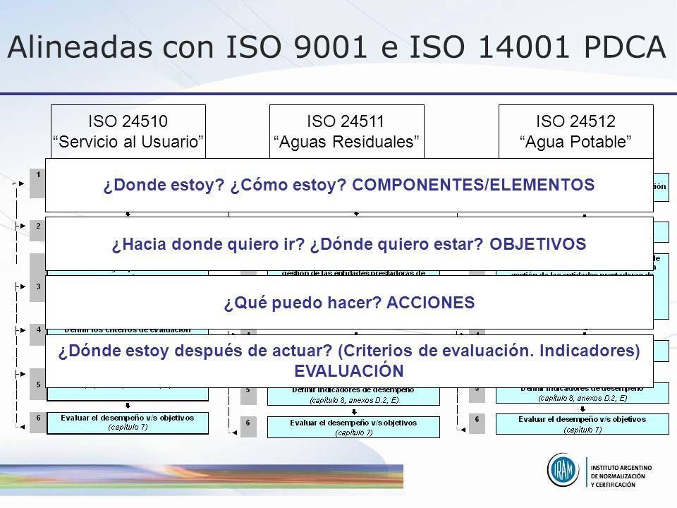 Alineadas con ISO 9001 e ISO 14001 PDCA ISO 24510 Servicio al Usuario ISO 24511 Aguas Residuales ISO 24512 Agua Potable ¿Donde estoy? ¿Cómo estoy? COM