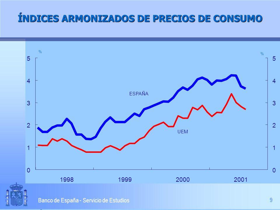 9 Banco de España - Servicio de Estudios ÍNDICES ARMONIZADOS DE PRECIOS DE CONSUMO 0 1 2 3 4 5 1998199920002001 0 1 2 3 4 5 % % ESPAÑA UEM