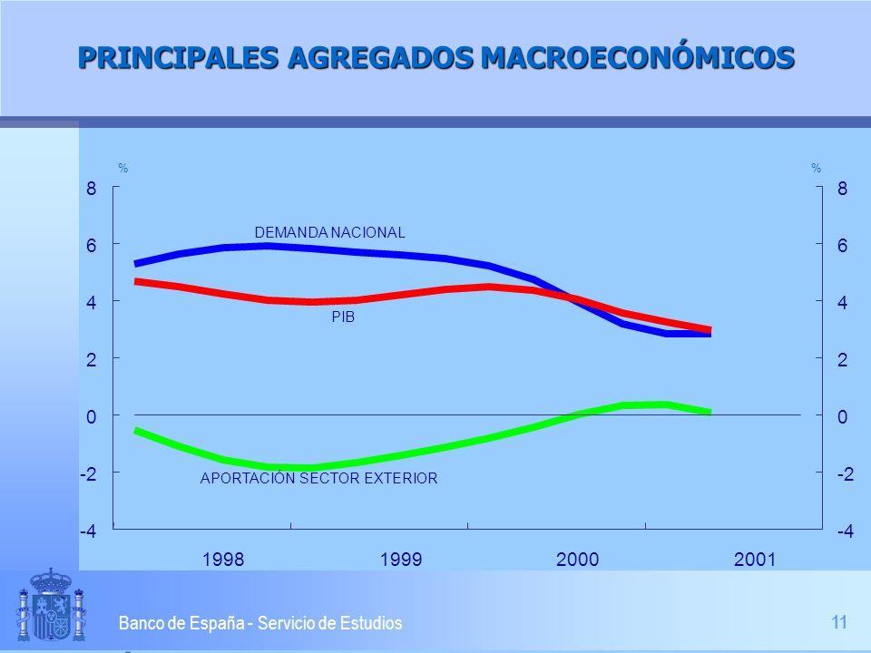 11 Banco de España - Servicio de Estudios PRINCIPALES AGREGADOS MACROECONÓMICOS -4 -2 0 2 4 6 8 1998199920002001 -4 -2 0 2 4 6 8 % DEMANDA NACIONAL PIB APORTACIÓN SECTOR EXTERIOR