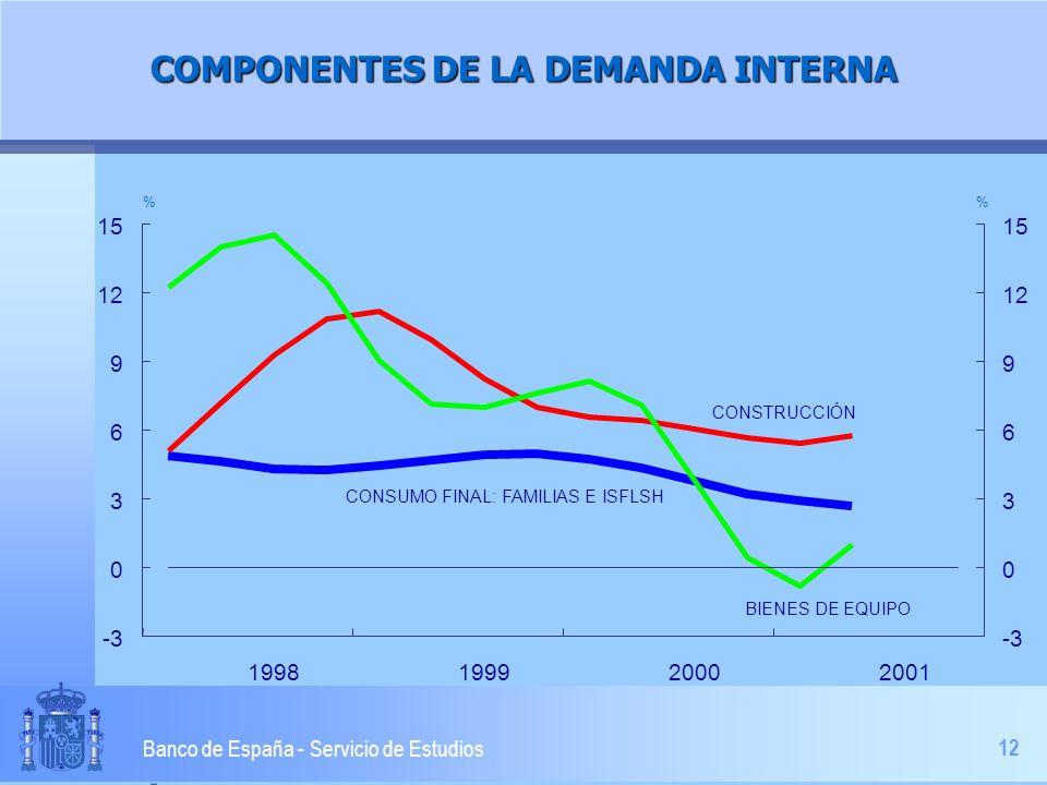 12 Banco de España - Servicio de Estudios COMPONENTES DE LA DEMANDA INTERNA -3 0 3 6 9 12 15 1998199920002001 -3 0 3 6 9 12 15 % CONSUMO FINAL: FAMILIAS E ISFLSH CONSTRUCCIÓN BIENES DE EQUIPO