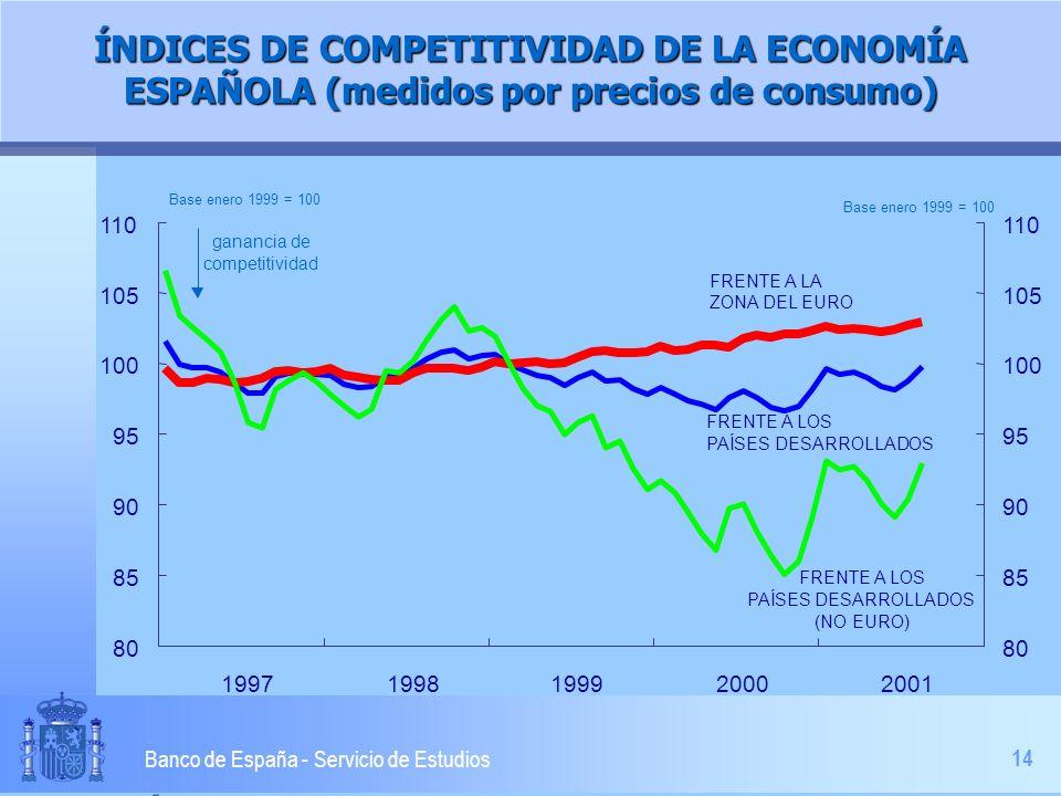 14 Banco de España - Servicio de Estudios ÍNDICES DE COMPETITIVIDAD DE LA ECONOMÍA ESPAÑOLA (medidos por precios de consumo) 80 85 90 95 100 105 110 1