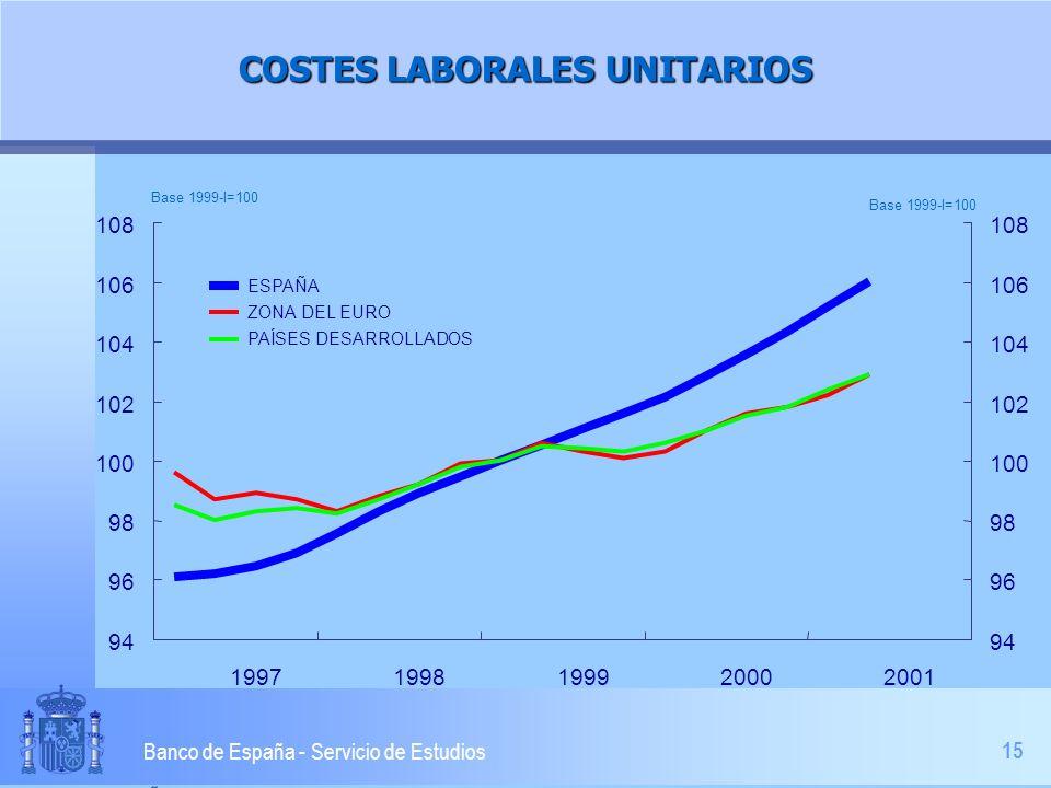 15 Banco de España - Servicio de Estudios COSTES LABORALES UNITARIOS 94 96 98 100 102 104 106 108 19971998199920002001 94 96 98 100 102 104 106 108 ESPAÑA ZONA DEL EURO PAÍSES DESARROLLADOS Base 1999-I=100