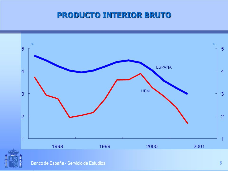 8 Banco de España - Servicio de Estudios PRODUCTO INTERIOR BRUTO 1 2 3 4 5 1998199920002001 1 2 3 4 5 % ESPAÑA UEM
