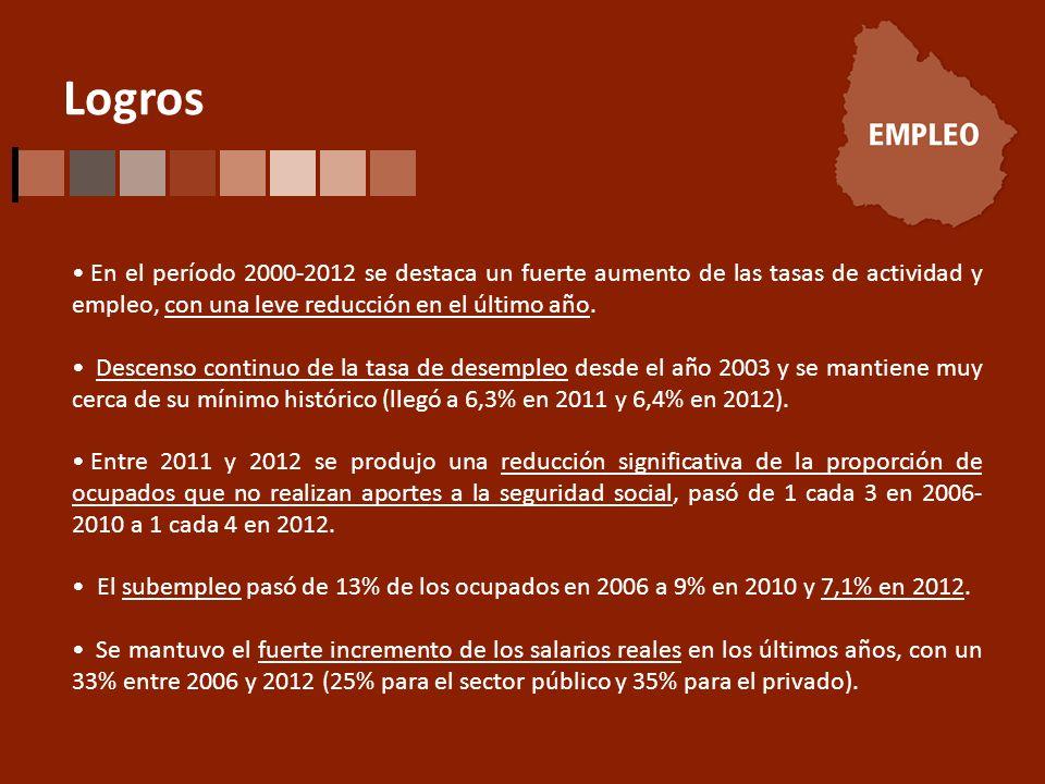 Logros En el período 2000-2012 se destaca un fuerte aumento de las tasas de actividad y empleo, con una leve reducción en el último año.