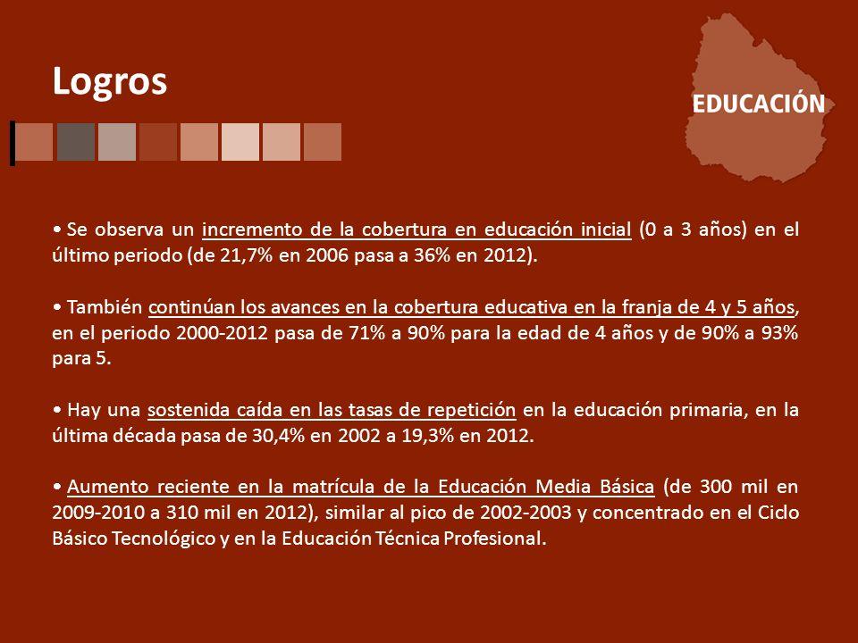 Logros Se observa un incremento de la cobertura en educación inicial (0 a 3 años) en el último periodo (de 21,7% en 2006 pasa a 36% en 2012).