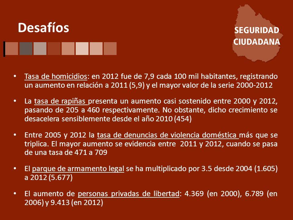 Desafíos Tasa de homicidios: en 2012 fue de 7,9 cada 100 mil habitantes, registrando un aumento en relación a 2011 (5,9) y el mayor valor de la serie 2000-2012 La tasa de rapiñas presenta un aumento casi sostenido entre 2000 y 2012, pasando de 205 a 460 respectivamente.