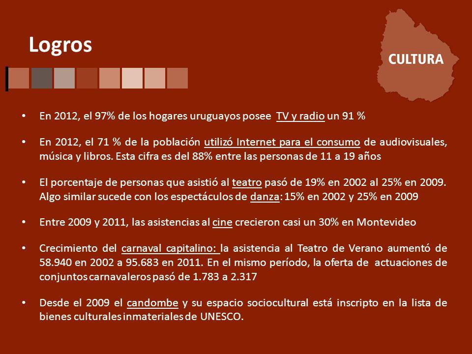 Logros En 2012, el 97% de los hogares uruguayos posee TV y radio un 91 % En 2012, el 71 % de la población utilizó Internet para el consumo de audiovisuales, música y libros.