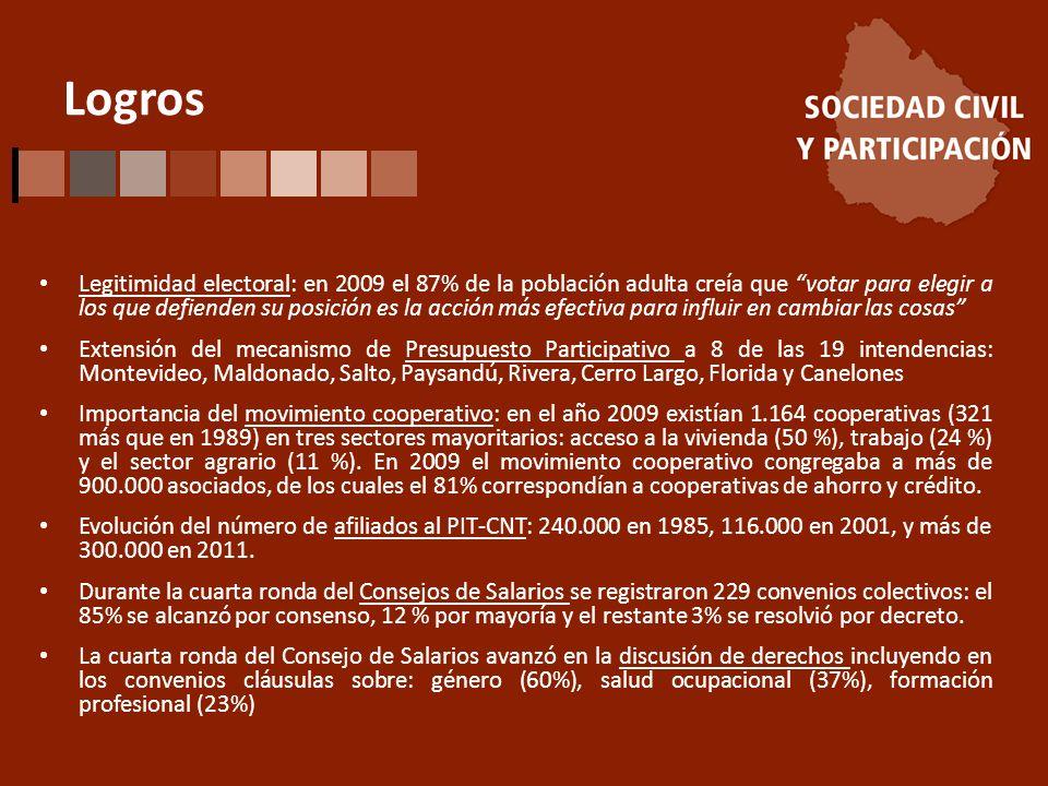 Logros Legitimidad electoral: en 2009 el 87% de la población adulta creía que votar para elegir a los que defienden su posición es la acción más efectiva para influir en cambiar las cosas Extensión del mecanismo de Presupuesto Participativo a 8 de las 19 intendencias: Montevideo, Maldonado, Salto, Paysandú, Rivera, Cerro Largo, Florida y Canelones Importancia del movimiento cooperativo: en el año 2009 existían 1.164 cooperativas (321 más que en 1989) en tres sectores mayoritarios: acceso a la vivienda (50 %), trabajo (24 %) y el sector agrario (11 %).