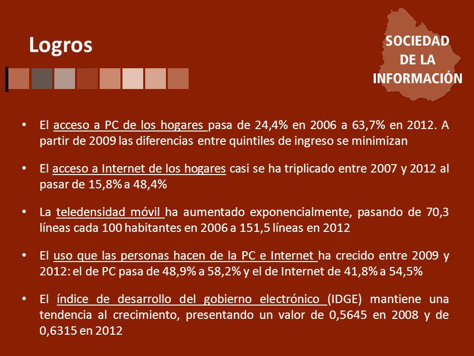 Logros El acceso a PC de los hogares pasa de 24,4% en 2006 a 63,7% en 2012. A partir de 2009 las diferencias entre quintiles de ingreso se minimizan E