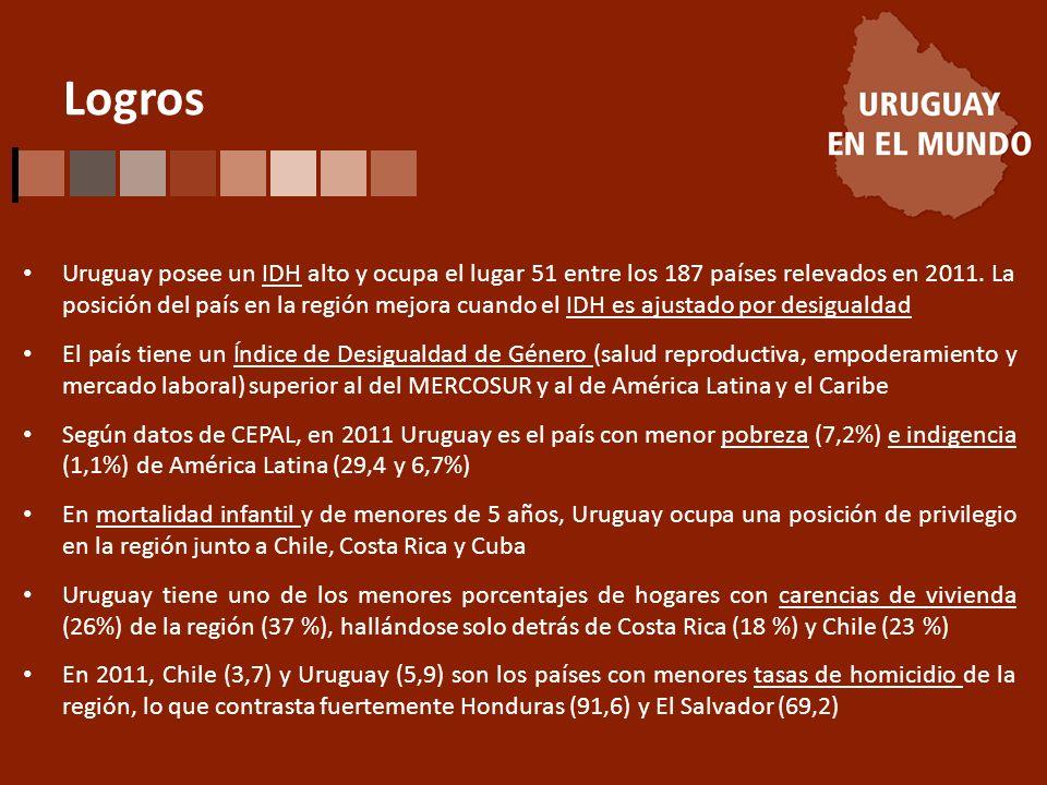 Logros Uruguay posee un IDH alto y ocupa el lugar 51 entre los 187 países relevados en 2011.