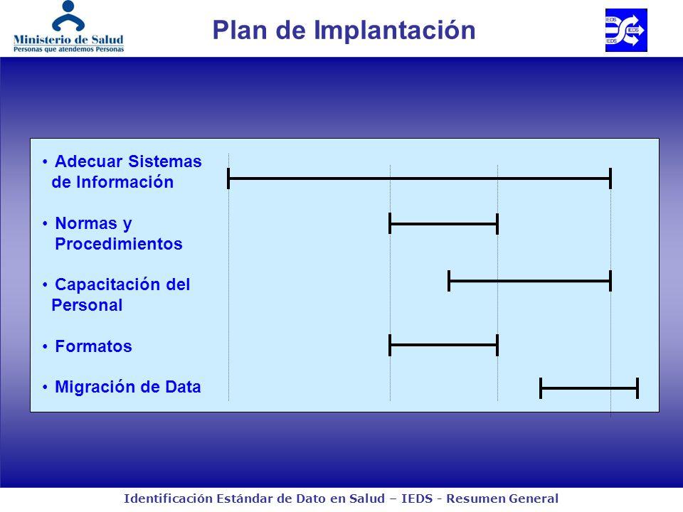 Identificación Estándar de Dato en Salud – IEDS - Resumen General Plan de Implantación Adecuar Sistemas de Información Normas y Procedimientos Capacit