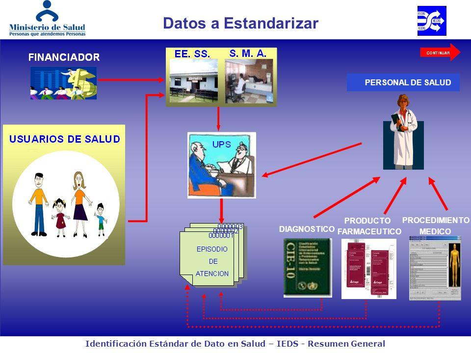 Identificación Estándar de Dato en Salud – IEDS - Resumen General DIAGNOSTICO PRODUCTO FARMACEUTICO PROCEDIMIENTO MEDICO Datos a Estandarizar PERSONAL