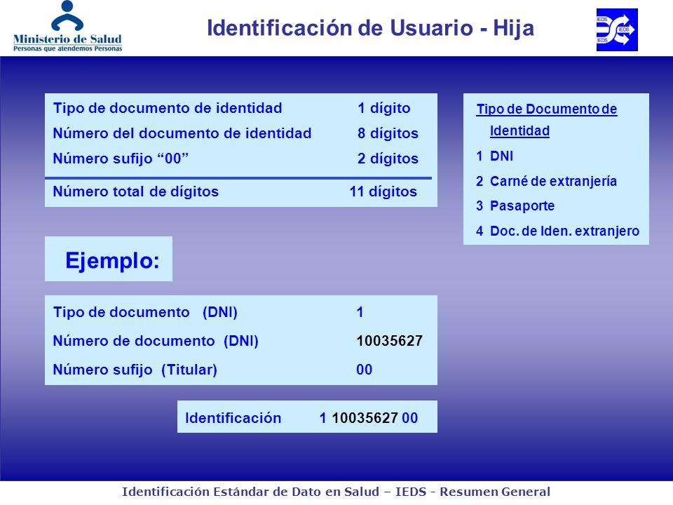 Identificación Estándar de Dato en Salud – IEDS - Resumen General Identificación de Usuario - Hija Ejemplo: Identificación1 10035627 00 Tipo de documento (DNI)1 Número de documento (DNI)10035627 Número sufijo (Titular) 00 Tipo de documento de identidad 1 dígito Número del documento de identidad 8 dígitos Número sufijo 00 2 dígitos Número total de dígitos11 dígitos Tipo de Documento de Identidad 1DNI 2Carné de extranjería 3Pasaporte 4Doc.