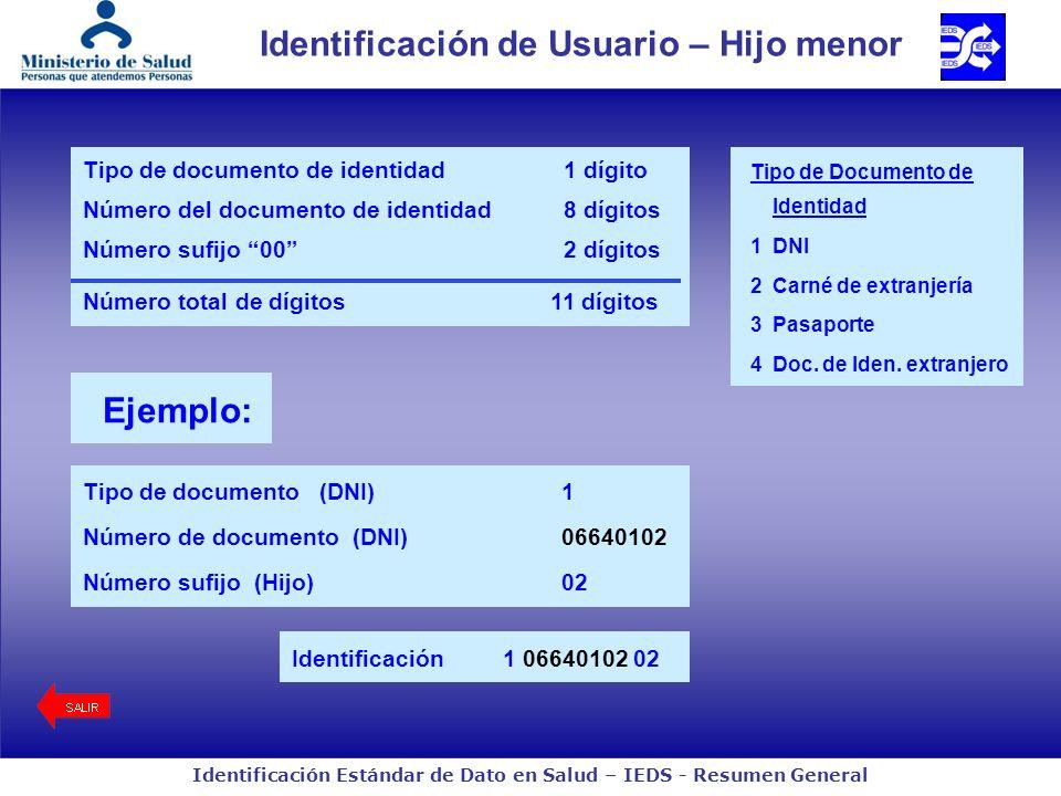 Identificación Estándar de Dato en Salud – IEDS - Resumen General Identificación de Usuario – Hijo menor Ejemplo: Identificación1 06640102 02 Tipo de documento (DNI)1 Número de documento (DNI)06640102 Número sufijo (Hijo)02 Tipo de documento de identidad 1 dígito Número del documento de identidad 8 dígitos Número sufijo 00 2 dígitos Número total de dígitos11 dígitos Tipo de Documento de Identidad 1DNI 2Carné de extranjería 3Pasaporte 4Doc.
