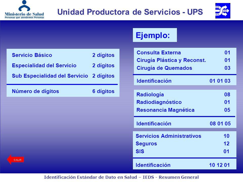 Identificación Estándar de Dato en Salud – IEDS - Resumen General Unidad Productora de Servicios - UPS Servicio Básico2 dígitos Especialidad del Servi