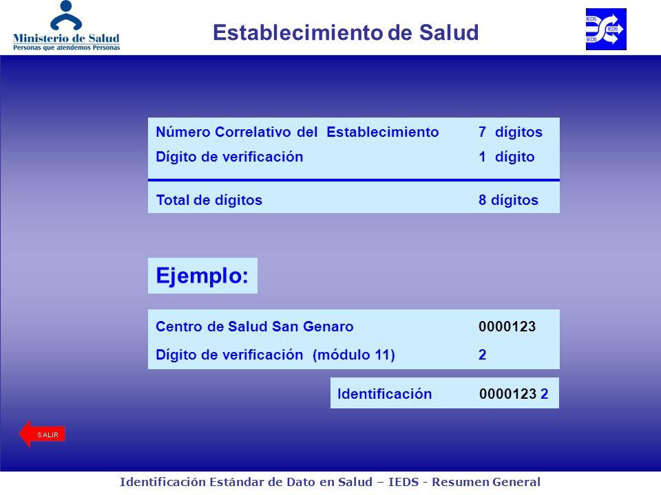 Identificación Estándar de Dato en Salud – IEDS - Resumen General Establecimiento de Salud Número Correlativo del Establecimiento7 dígitos Dígito de verificación1 dígito Total de dígitos8 dígitos Ejemplo: Identificación0000123 2 Centro de Salud San Genaro0000123 Dígito de verificación (módulo 11) 2